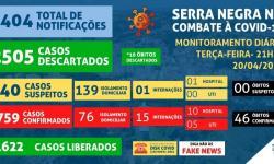 Serra Negra registra em um mês, 322 casos e 18 óbitos
