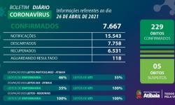 Atibaia registra em um mês, 1.107 novos casos e 61 óbitos