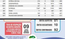 Governo de Minas registra 100 mortes em Extrema, mas Prefeitura divulga 92.