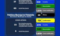 Pinhalzinho registra 48 novos casos, e 1 óbito, na primeira quinzena de maio