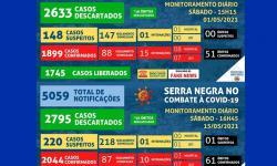 Serra Negra registra 145 novos casos, e 10 óbitos, na primeira quinzena de maio