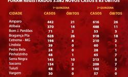 Casos de Covid-19 aumentaram 40,3%, na segunda quinzena de maio. Número de óbitos também cresceu.