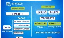 Bragança segue sem novos óbitos por Covid-19