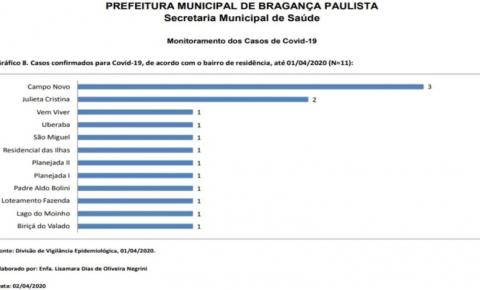 Bragança tem primeira morte confirmada por coronavírus