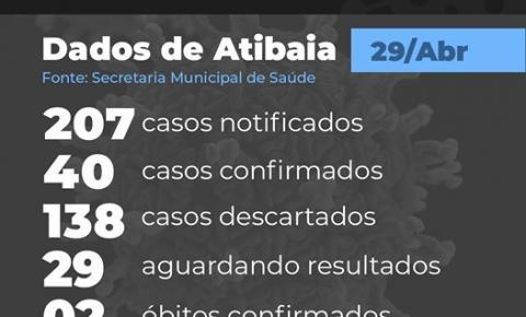 Atibaia registra mais uma morte suspeita de Covid-19