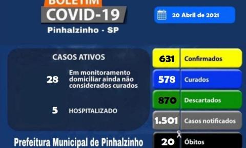 Pinhalzinho registra em um mês, 198 novos casos e 5 óbitos