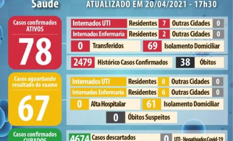 Socorro registra em um mês, 374 casos e 10 óbitos