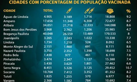 As cidades da Região Bragantina que mais vacinaram contra a Covid-19