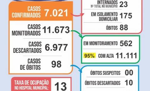 Extrema registra em um mês, 912 novos casos e 19 óbitos