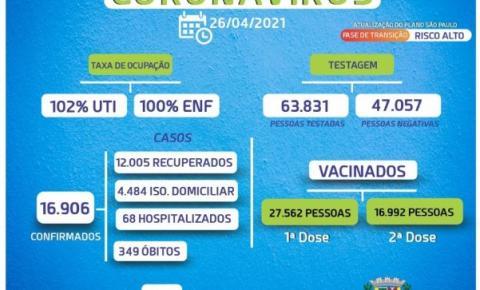Bragança registra em um mês, 4.947 novos casos e 106 óbitos