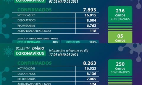 Atibaia registra 370 novos casos, e 14 óbitos, na primeira quinzena de maio