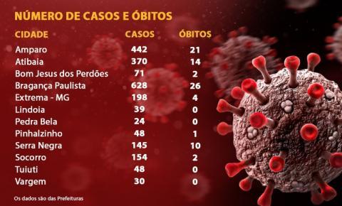 Cidades da região registram 2.197 casos de Covid-19 e 80 óbitos, na primeira quinzena de maio