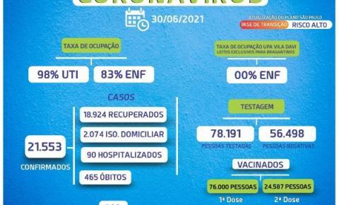 Cai taxa de ocupação em leitos de UTI e enfermaria
