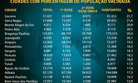 Ranking de Vacinação contra a Covid-19 na região