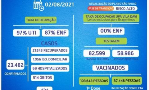 Cai taxa de ocupação em leito de UTI e enfermaria