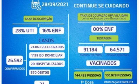 Bragança chega a 570 mortes por Covid-19 e passa de 100 mil pessoas com a vacinação completa