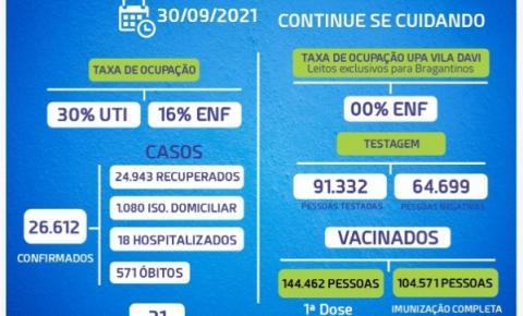 Bragança não registra morte por Covid-19 e mantém baixa taxa de interações