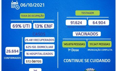 Bragança tem nova morte Covid-19, mas número de casos vem caindo