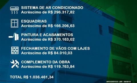Fábrica de Cultura custará mais de R$ 11 milhões; João Batista afirmou que custaria R$ 8 milhões
